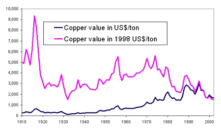Historical_copper_price.jpg