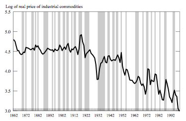 commodity prices 140 years.jpg